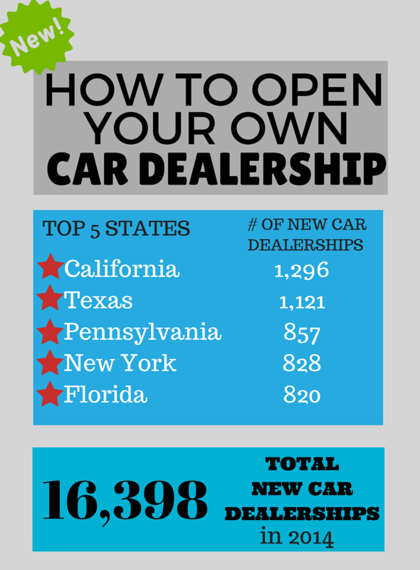 how to open a car dealership