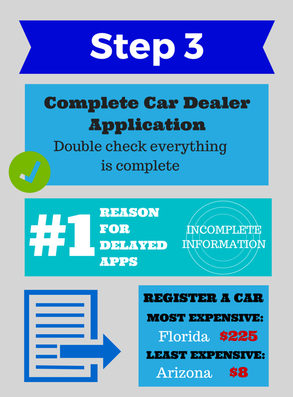 how to start a car dealership
