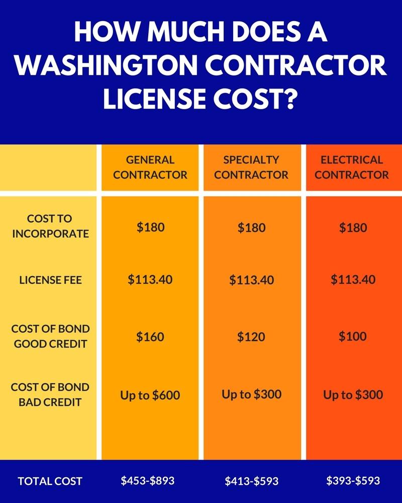 washington contractor license cost