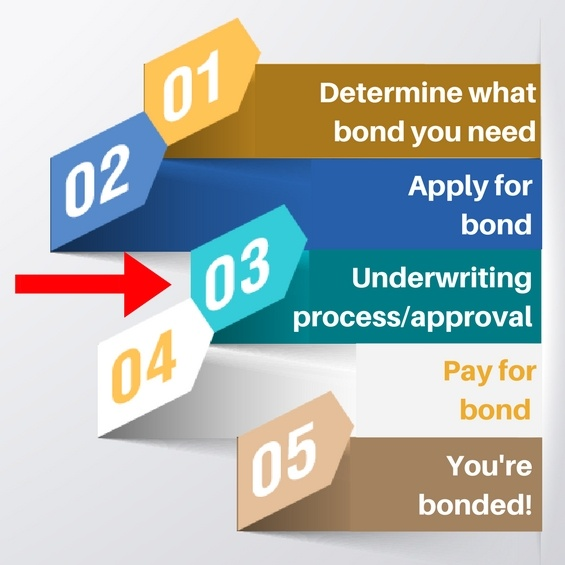 surety bond undewriting