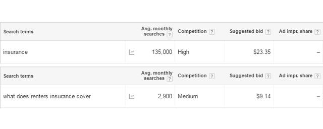 long tail keyword marketing